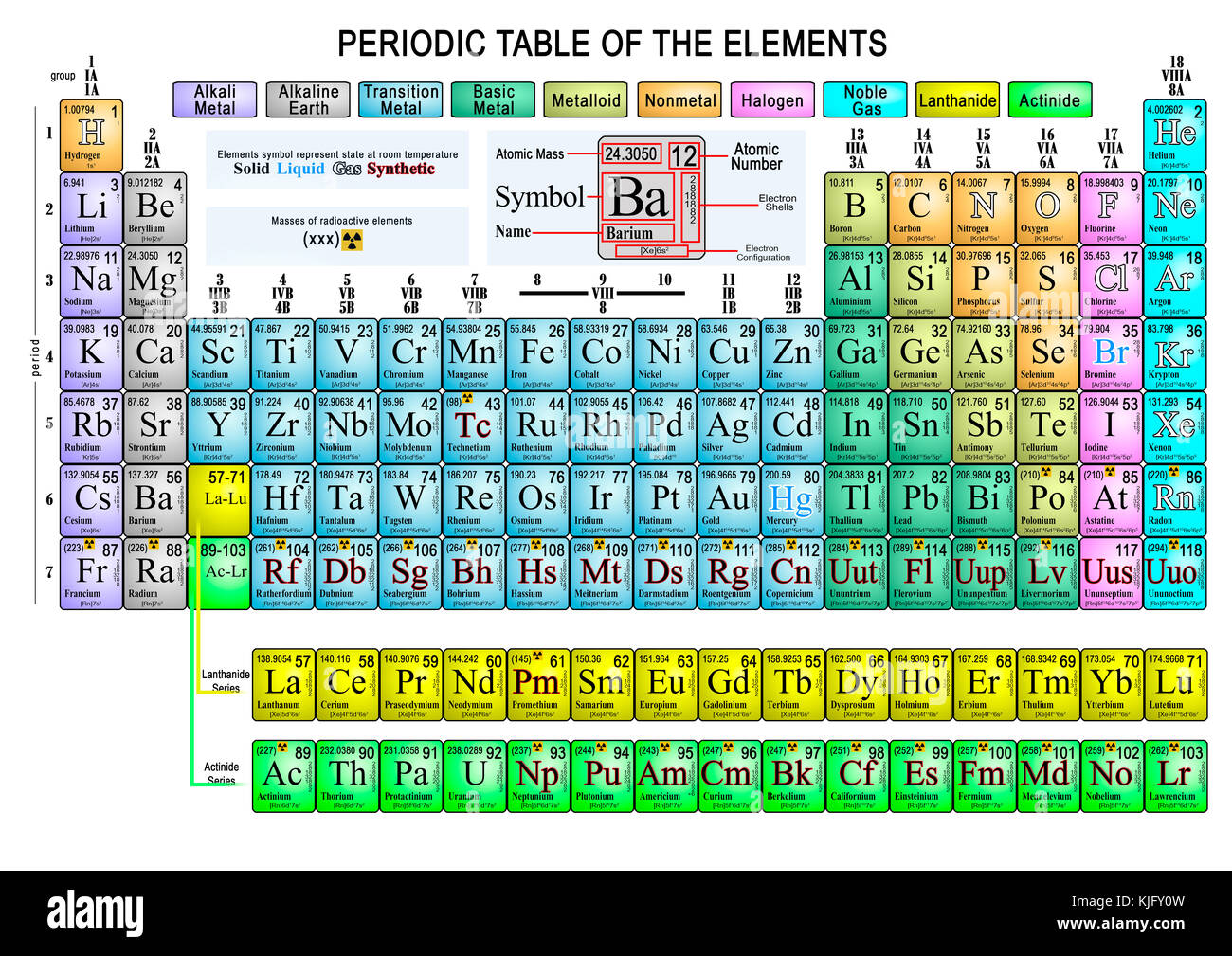 Periodic table elements atomic number stock photos periodic extended representation of the periodic table of colorful chemical elements stock image gamestrikefo Image collections