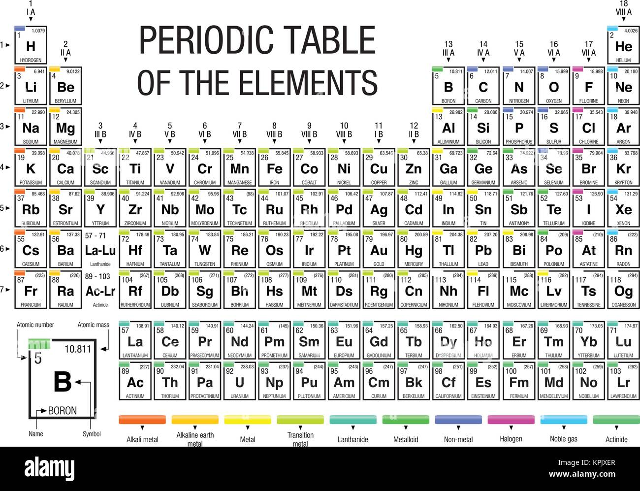 Periodic table elements vector illustration stock photos periodic table of elements on white background with the 4 new elements included on november 28 gamestrikefo Images