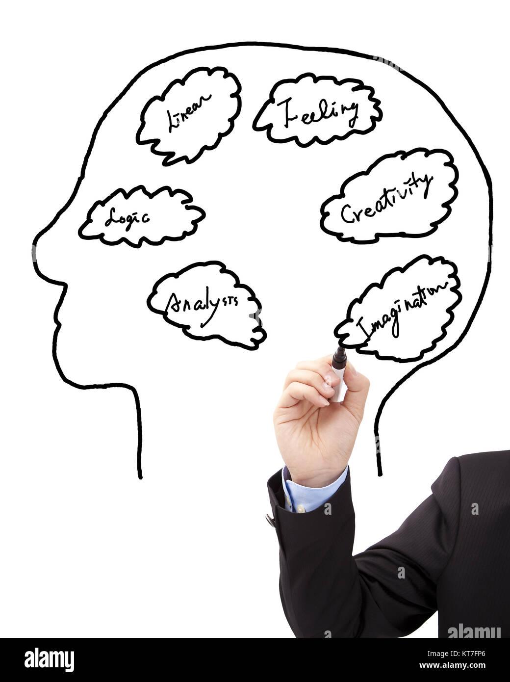 Businessmans hand draw brain concept diagram stock photo 169811102 businessmans hand draw brain concept diagram ccuart Images