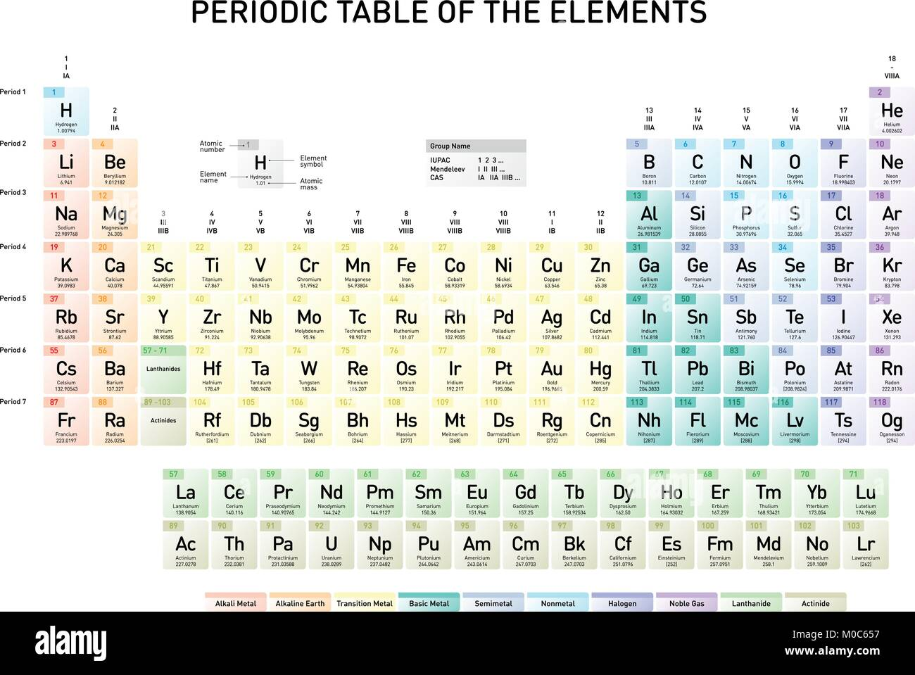 Simple periodic table of the elements with atomic number element simple periodic table of the elements with atomic number element name element symbol and atomic mass in english language urtaz Images