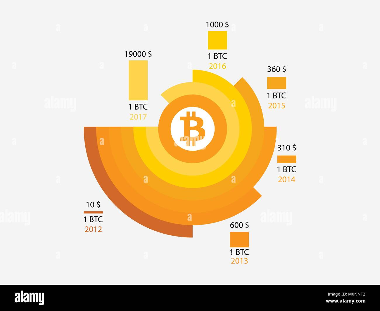 Bitcoin price history infographics of changes in prices on the bitcoin price history infographics of changes in prices on the chart from 2012 to 2017 blocking system vector illustration biocorpaavc Images