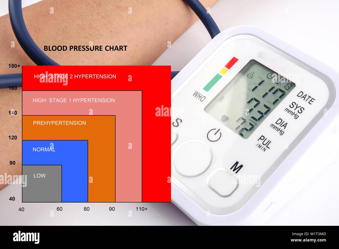 Blood pressure chart with blood pressure meter stock photo blood pressure chart with blood pressure meter geenschuldenfo Choice Image