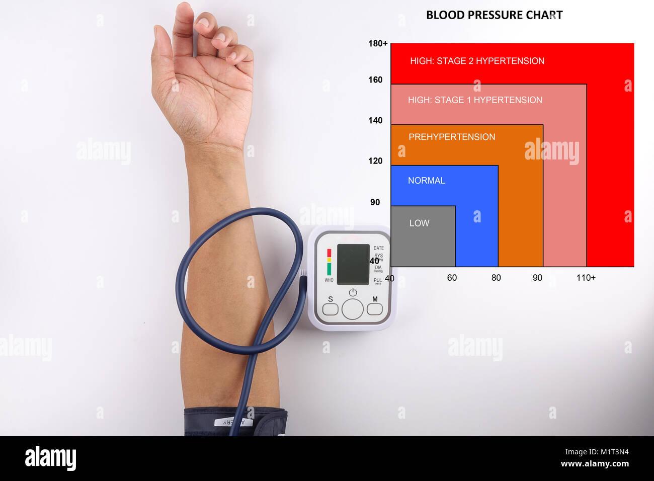 Blood pressure chart with blood pressure meter stock photo royalty blood pressure chart with blood pressure meter geenschuldenfo Choice Image