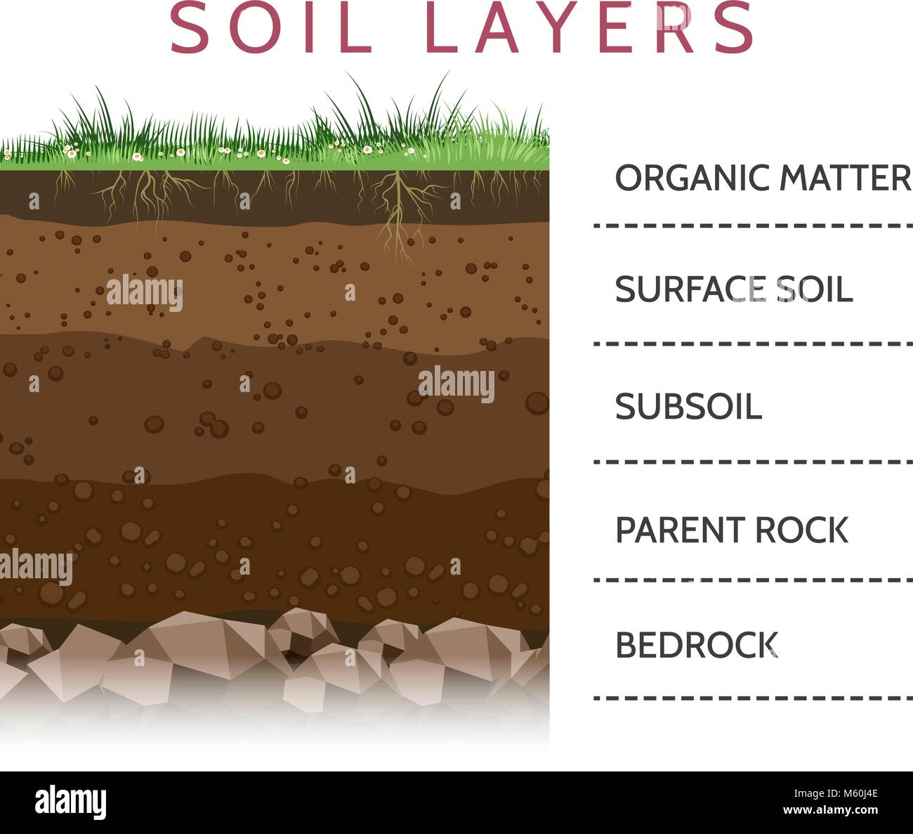 Diagram of geological formation stock photos diagram of for Soil 4 youth