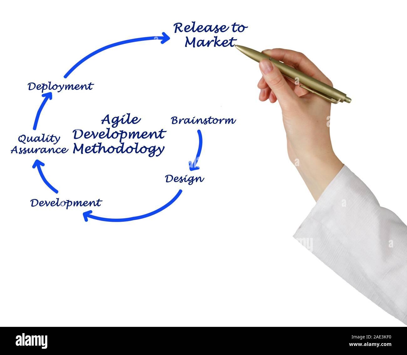 Bewegliche Entwicklung Methodenlehre Stockfoto