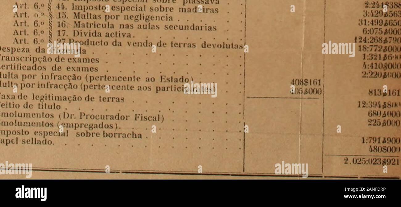 """Relatório do Estado da Bahia. li. Imposto especial sobre Madeiras an Bescheinigungen § ii • jj 15. Multas por negligencia Art (ich. § H; Matricula nas Aulas secundai iasArt. 6. o § 17. Divida activa. DesnV,.. H. V7, VÍ da Venda Er, erraS deVOluU. il uespeza da Fazenda Tianscripçao de exames.,.. Certificados de exames... Multa ist por infracção (pertencente ao Estado) Multa ist por infracção (pertencente aos parii. laxa de legitimação de terras Feitio titulo de Emolumentos ich Dr. Procurador Geschäftsjahr)!. nio! ui-ientos (empregados) Imposto especial sobre bcPapel sellado Bl: 149 $ 312 i32: ≪m $ Q """"Ol 13: 3339333 SiiOOSOOO: 4: 120 ta-8 auf Stockfoto"""