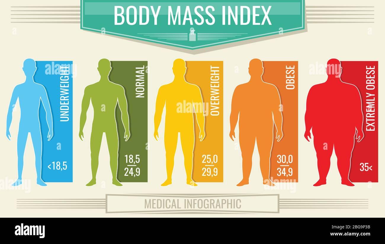 Man Body Mass Index. Vektor Fitness bmi Diagramm mit männlichen ...