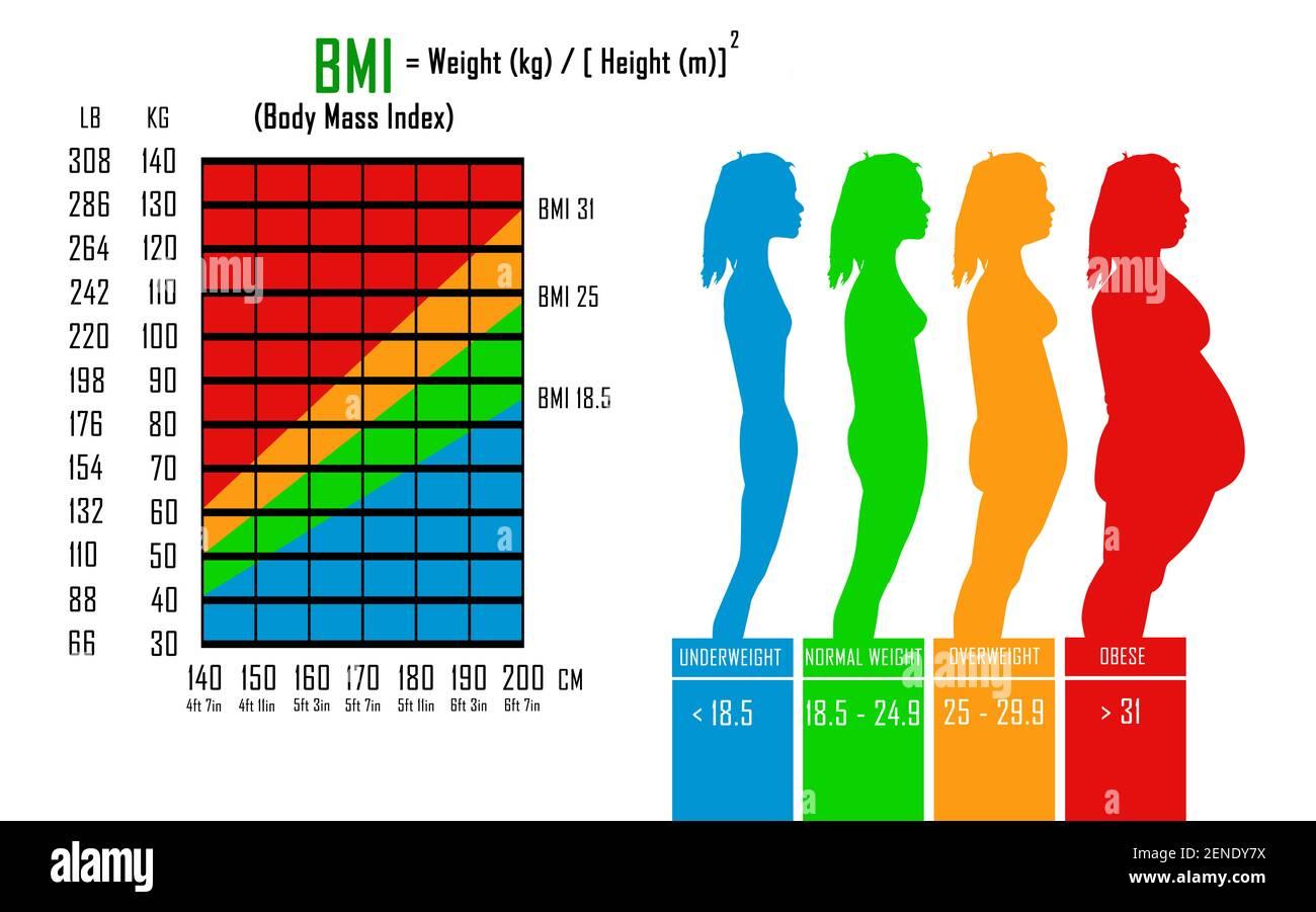 Body Mass Index BMI Diagramm in Libs, kg, Zentimetern und Füßen ...