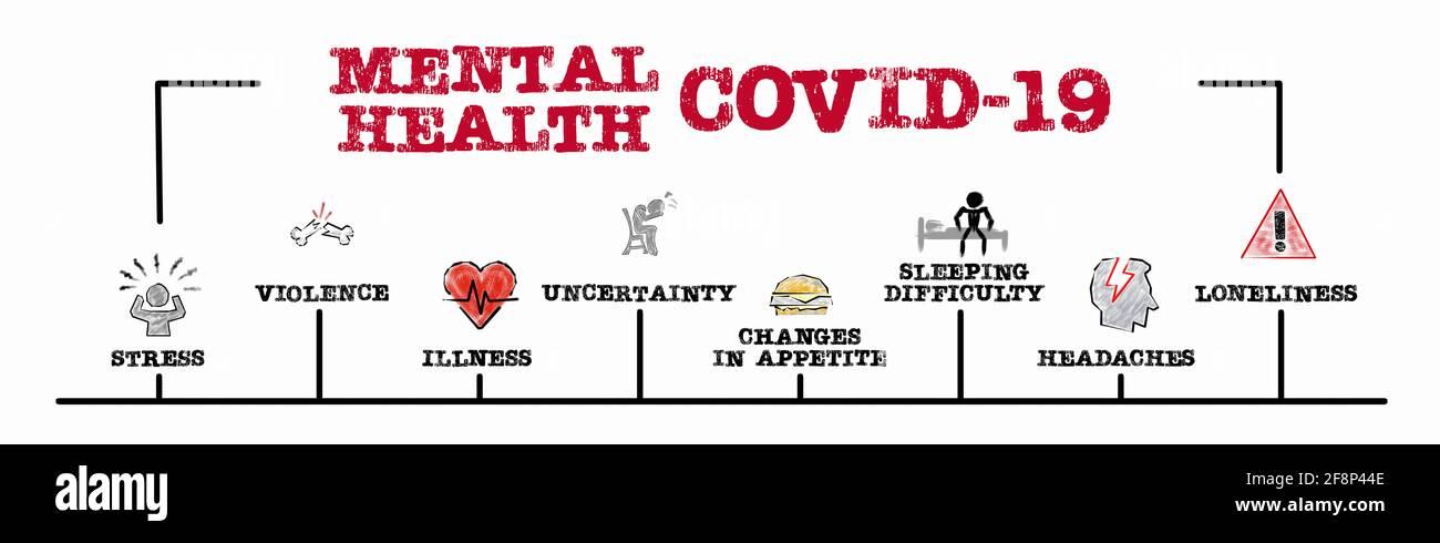 PSYCHISCHE GESUNDHEIT COVID-19. Stress, Gewalt, Krankheit und Einsamkeit Konzept. Diagramm mit Schlüsselwörtern und Symbolen. Horizontales Webbanner Stockfoto