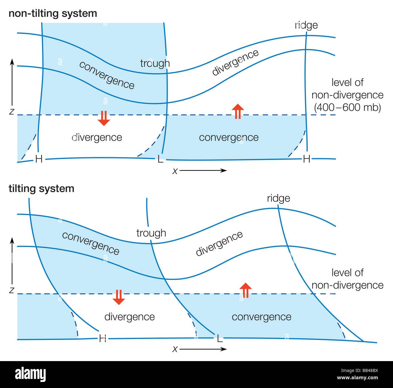 Schematische Darstellung einer Welle-System zeigt typische Divergenz ...