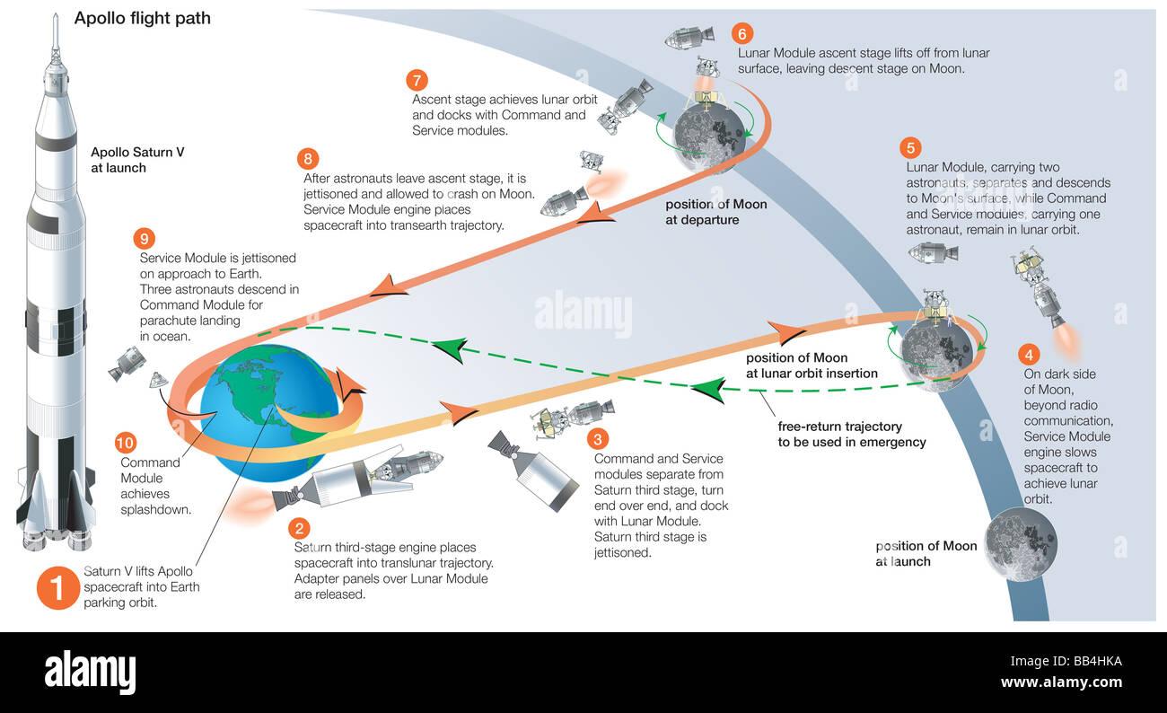 apollo-mission-profil-fur-einen-mond-landung-und-zuruck-skizziert-die-verschiedenen-etappen-entlang-der-mission-bb4hka.jpg
