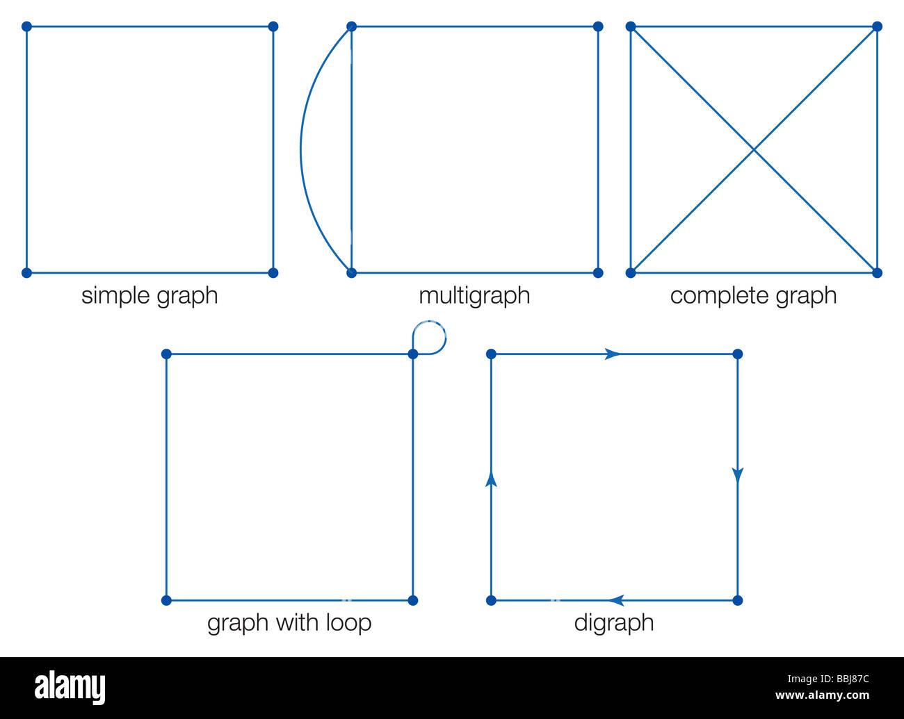 Grundtypen von Graphen: einfaches Diagramm, multigraph, vollständige ...