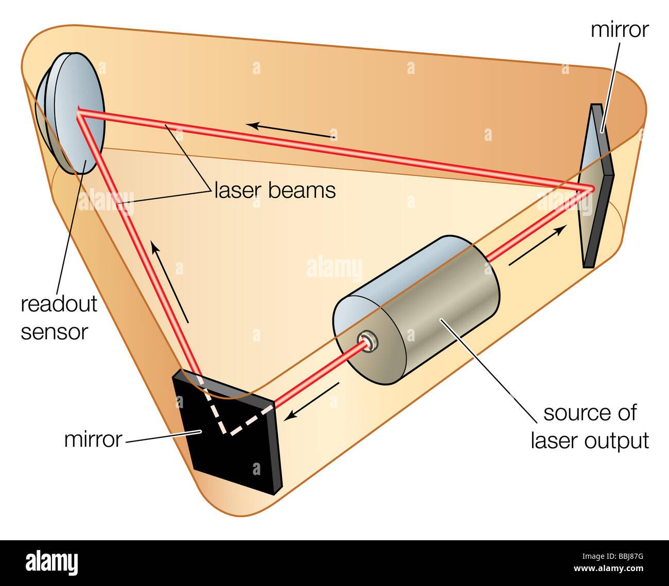 Ringlaserkreisels, ein Beispiel für ein optisches Gyroskop. Stockbild
