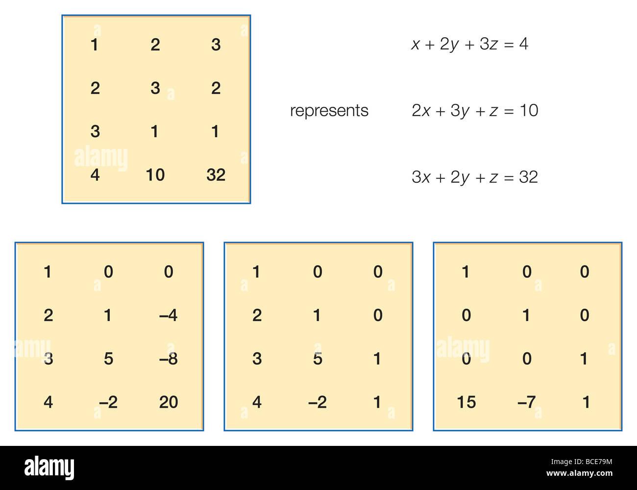 Das erste Beispiel für ein System von linearen Gleichungen in den neun Kapiteln. Stockbild