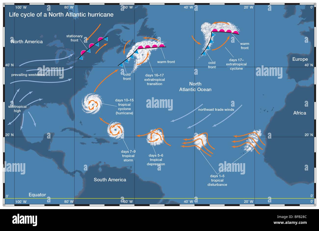 North Atlantic hurricane Stockbild