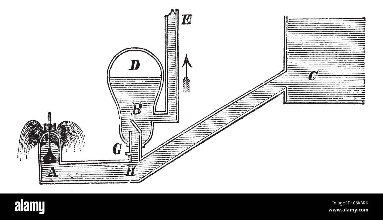Hydraulischer Widder oder Hydram, Vintage Gravur. Alten gravierte Darstellung eines hydraulischen Widders. Stockbild