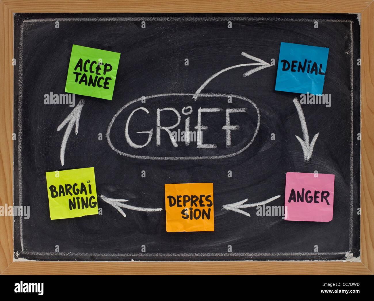 fünf phasen der trauer