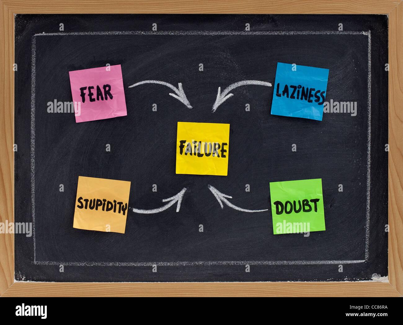 Angst, Zweifel, Faulheit und Dummheit - Faktoren, die zum Ausfall (oder Feinde des Erfolges) - Konzept auf Tafel Stockbild