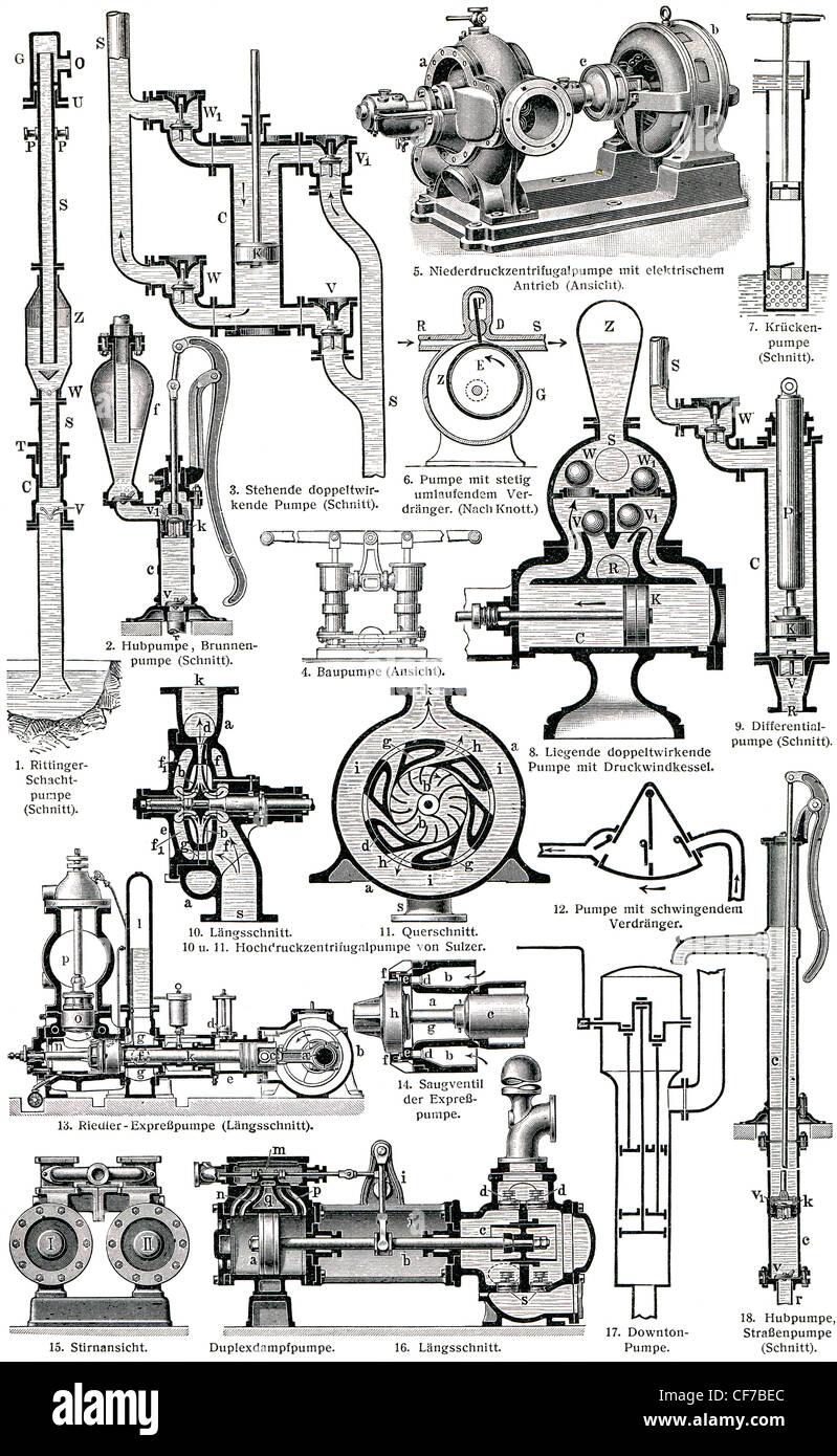 """Verschiedene industrielle Pumpen im Schnitt. Veröffentlichung des Buches """"Meyers Konversations-Lexikon"""", Stockbild"""