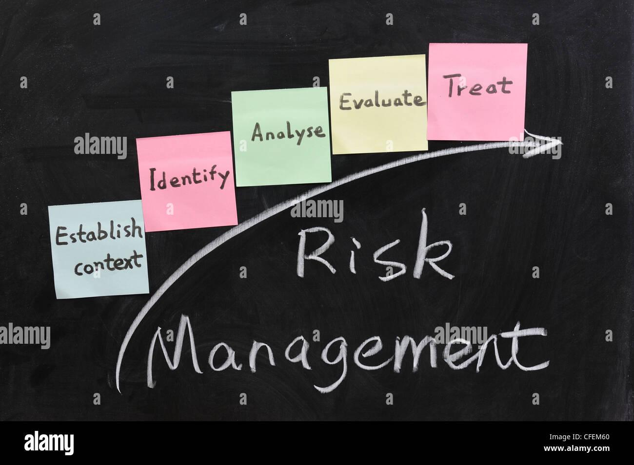Kreide schreiben - Konzept des Risikomanagements Stockbild