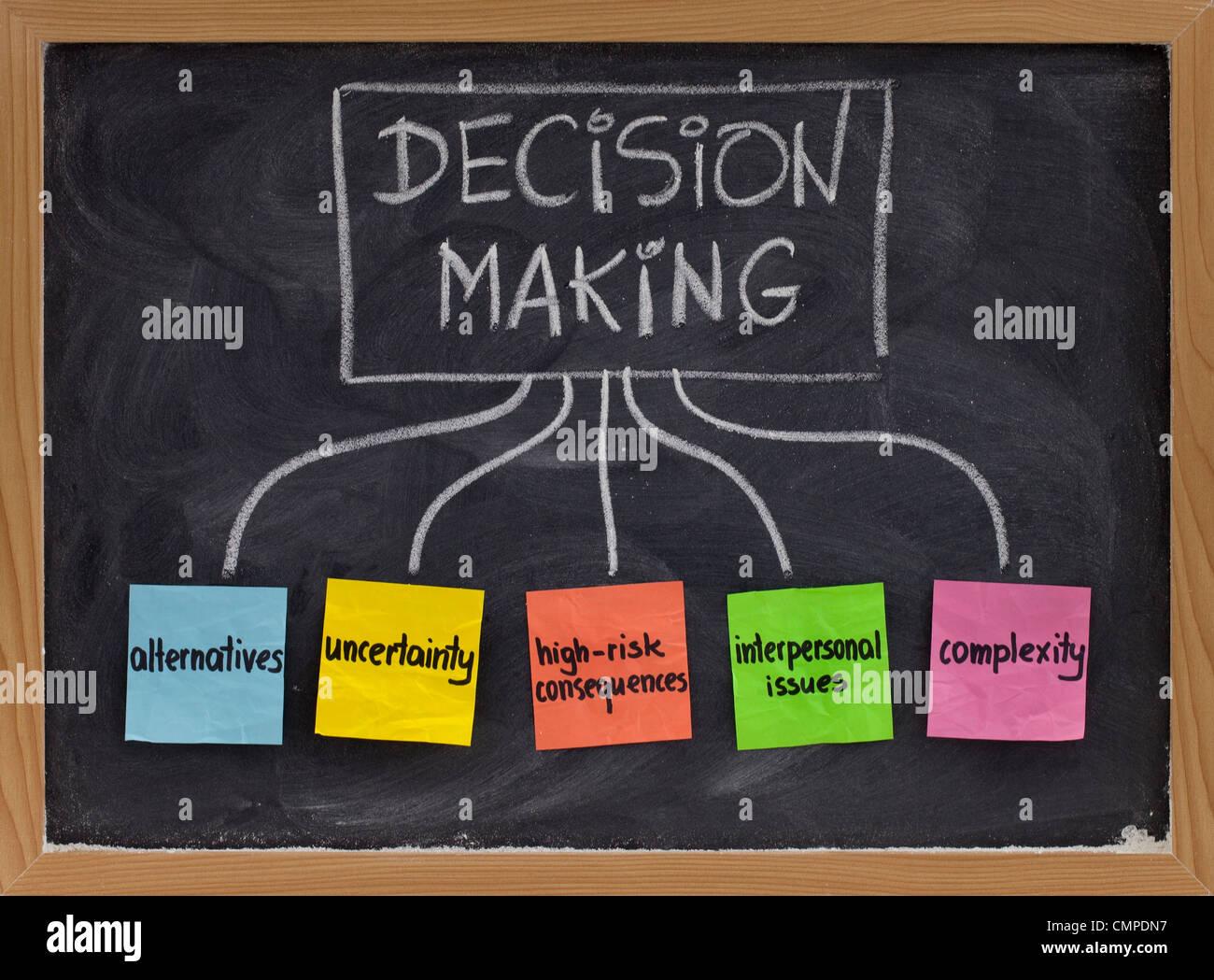 Themen rund um die Entscheidungsfindung - Alternativen, Risiko folgen, Komplexität, Unsicherheit, persönliche Stockbild