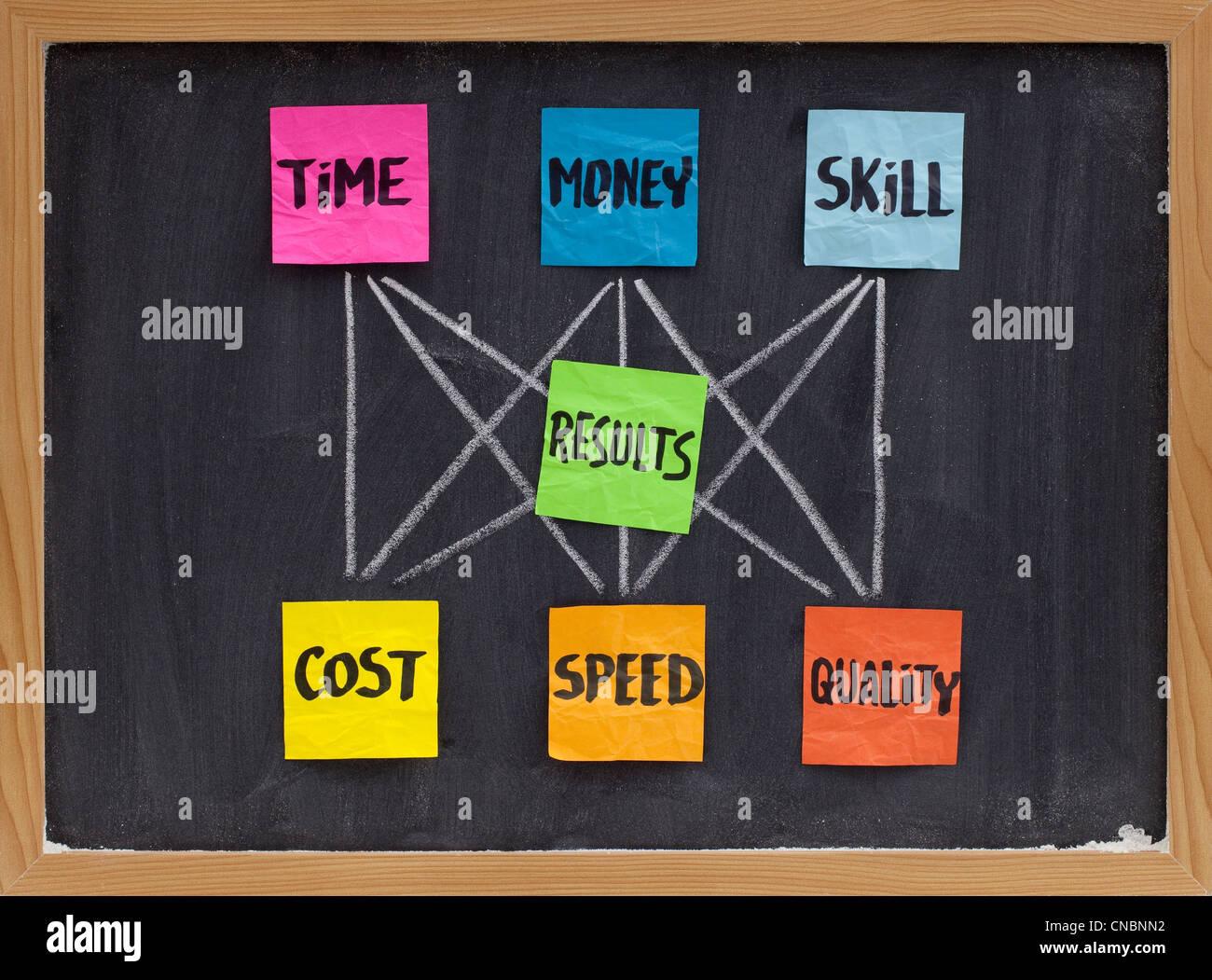 Managementkonzept der Balance zwischen investierte Zeit, Geld, Geschick und Kosten, Geschwindigkeit, Qualität Stockbild