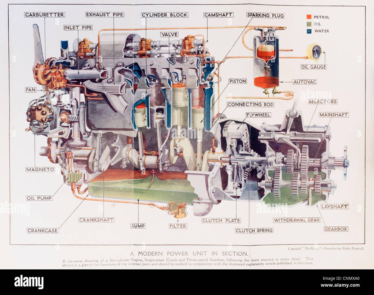 1920er Jahre Motorhandbuch - Farbe Diagramm der Funktionsweise von ...