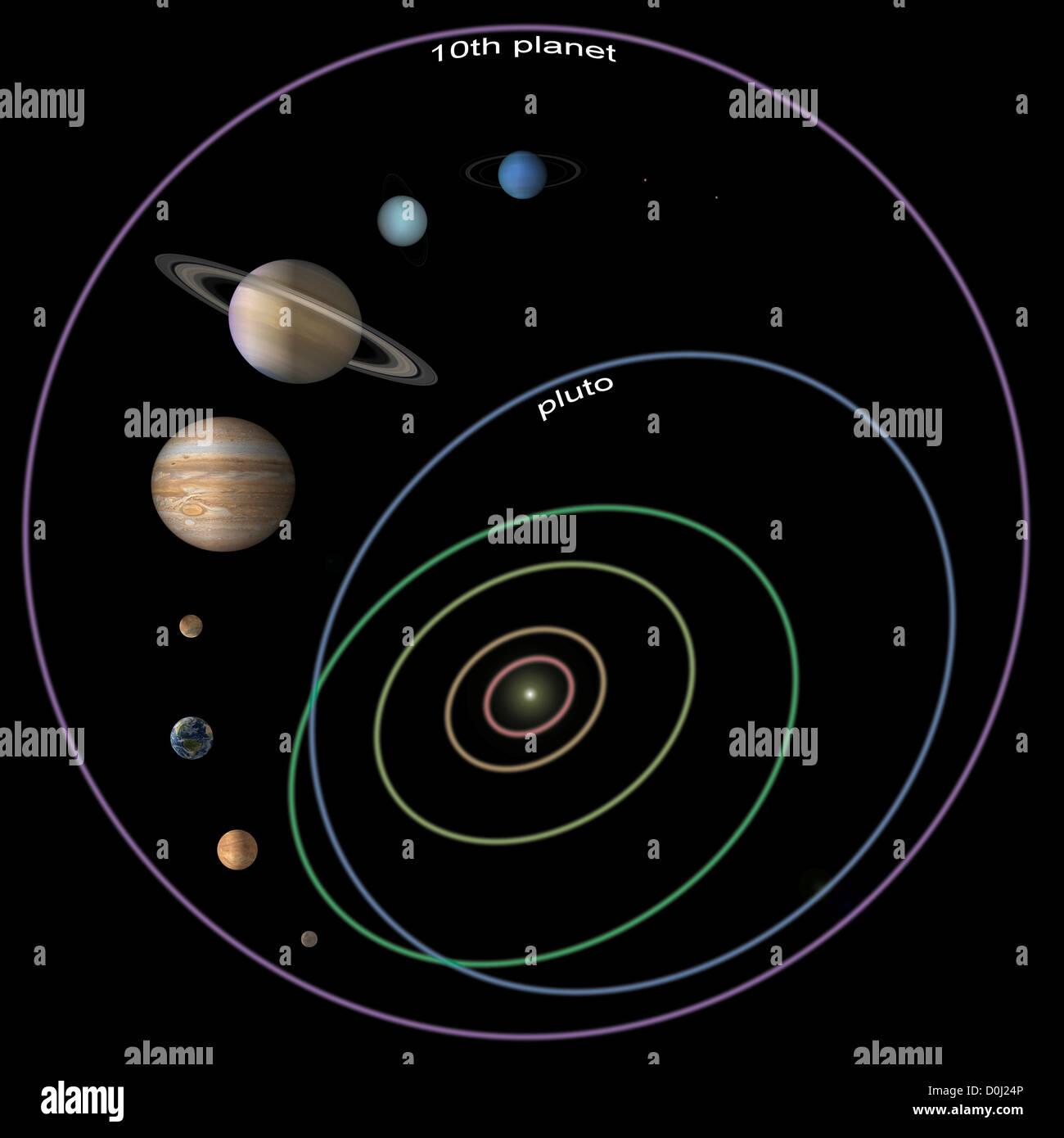 Umlaufbahn Der Planeten