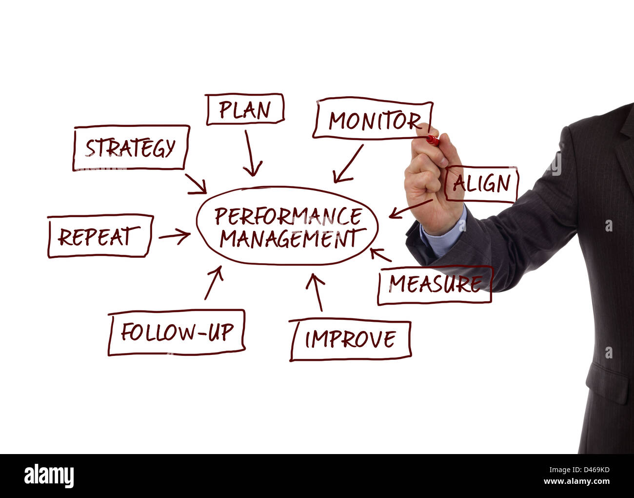 Performance-Management-Prozess-Diagramm Stockbild