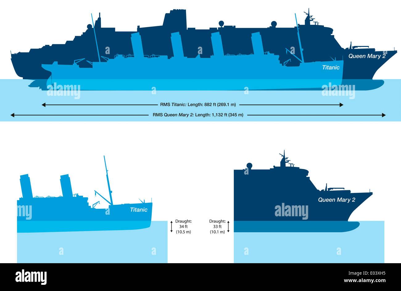 titanic und queen mary 2 gr e vergleich und wassertiefe auf der titanic und queen mary 2. Black Bedroom Furniture Sets. Home Design Ideas