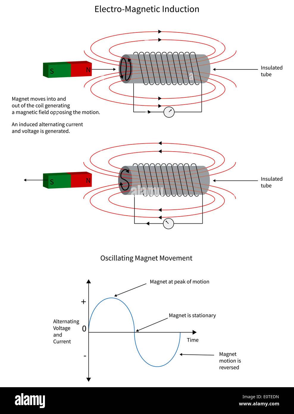 Fantastisch Magnet Draht Diagramm Galerie - Elektrische Schaltplan ...