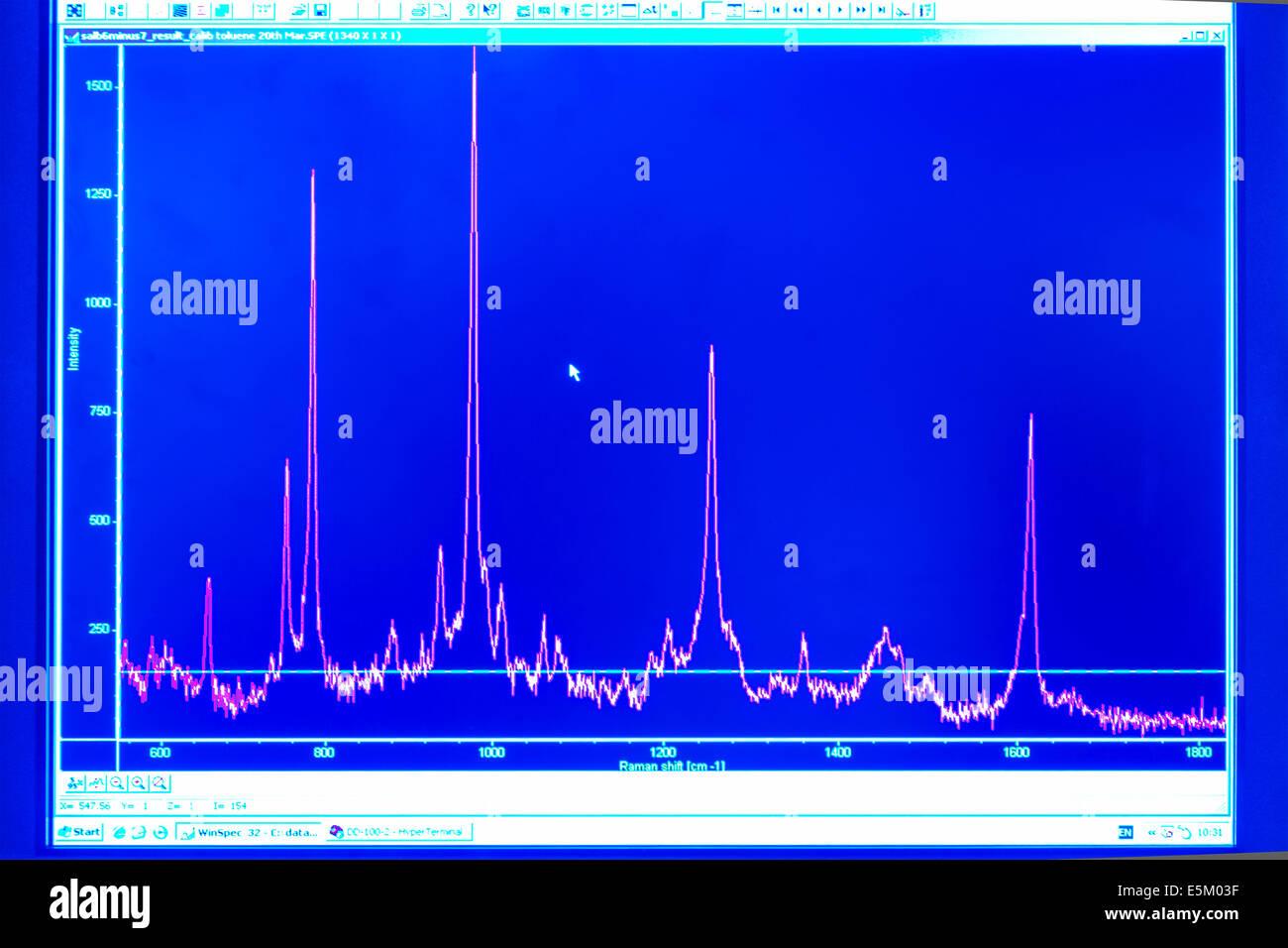 Computer-Bildschirm zeigt die Ergebnisse der Raman-Spektroskopie experimentieren. Stockbild