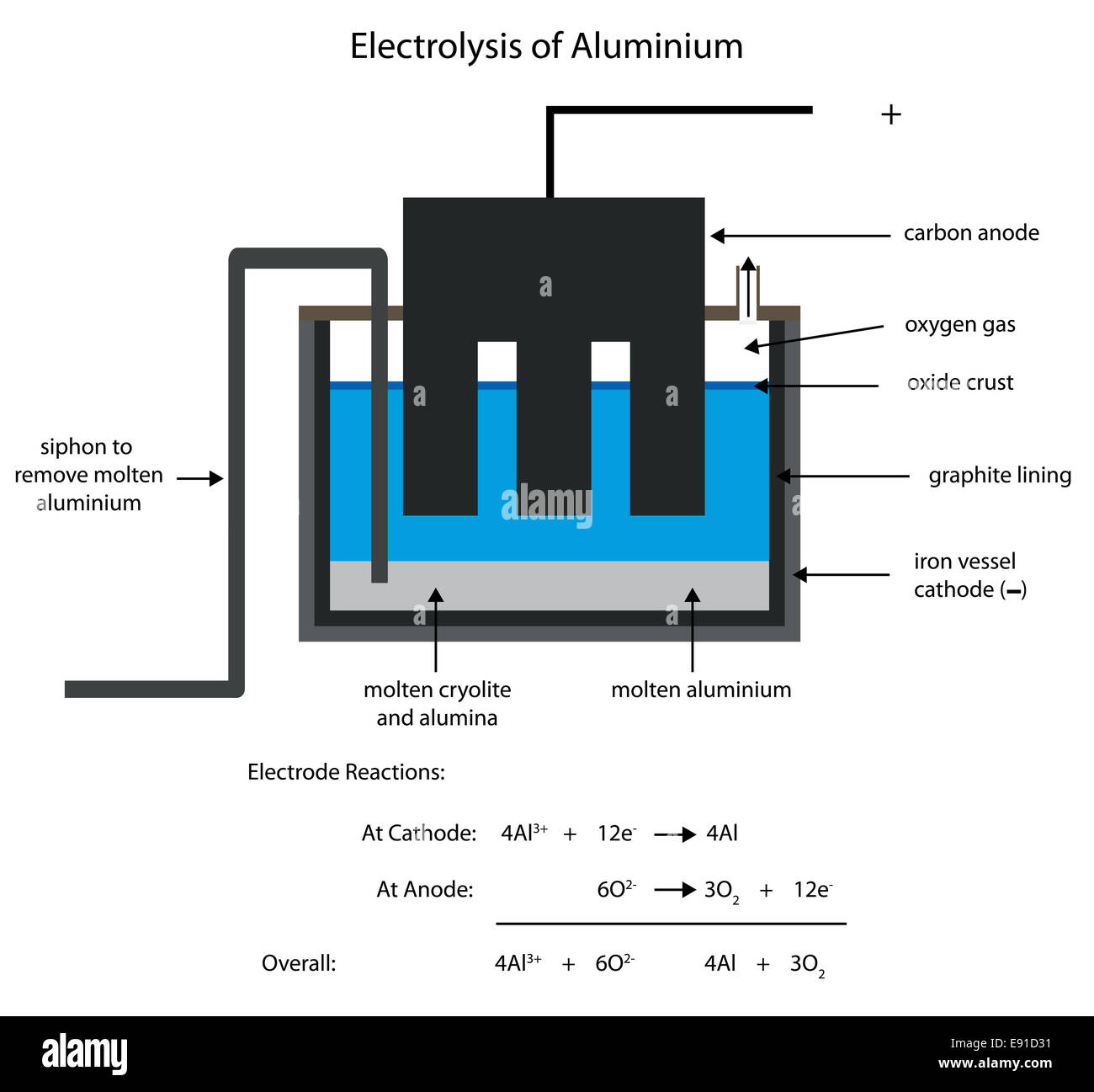 Electrolysis Stockfotos & Electrolysis Bilder - Alamy