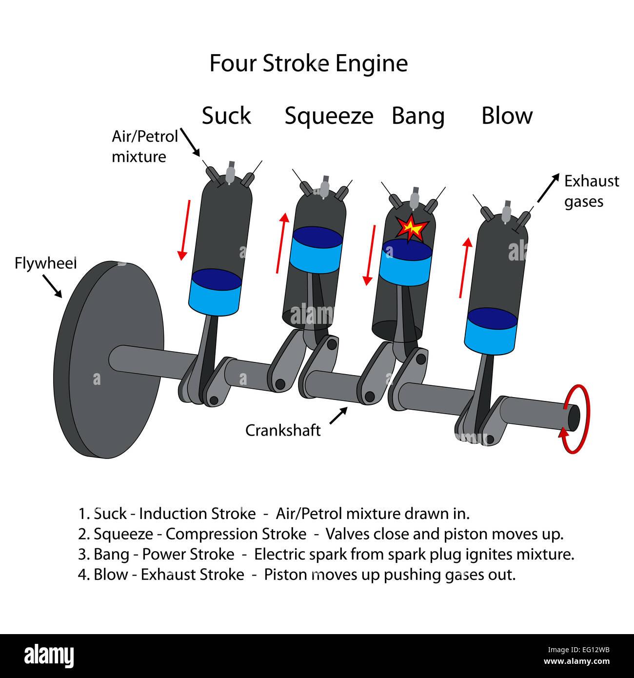 Petrol Engine Combustion Stockfotos & Petrol Engine Combustion ...