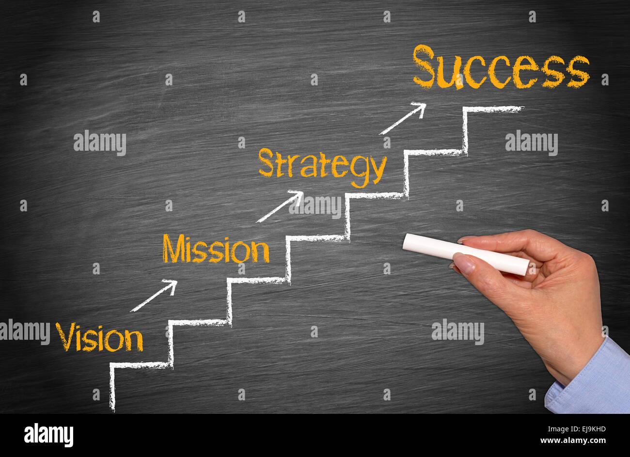 Eine vision mission und ist strategie was Strategie