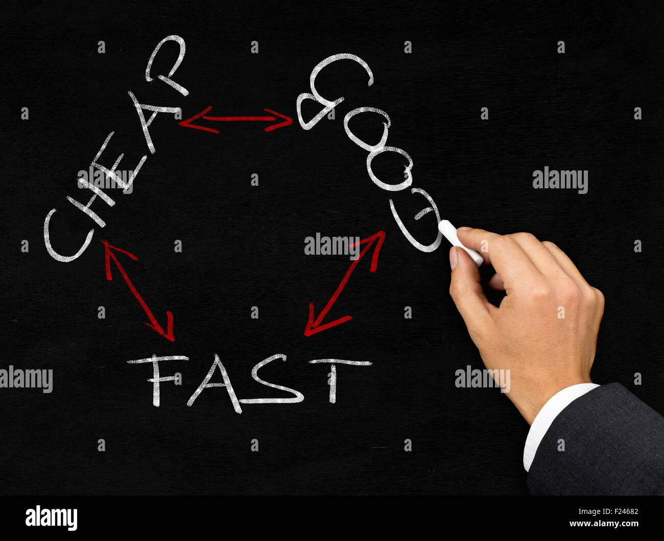 """Zeichnung """"Billig, gut, schnell"""" Business-Dreieck mit Kreide auf die Tafel Hintergrund Mann Stockbild"""