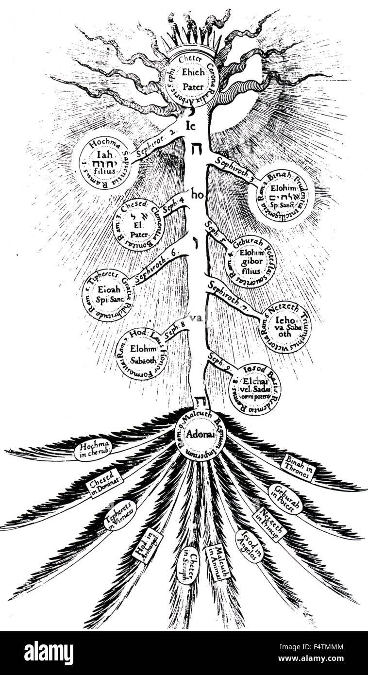 ROBERT FLUDD (1574-16378) englische Schriftsteller auf dem geheimnisvollen. Quabalistic Sephirothic Baum aus seinem Stockbild