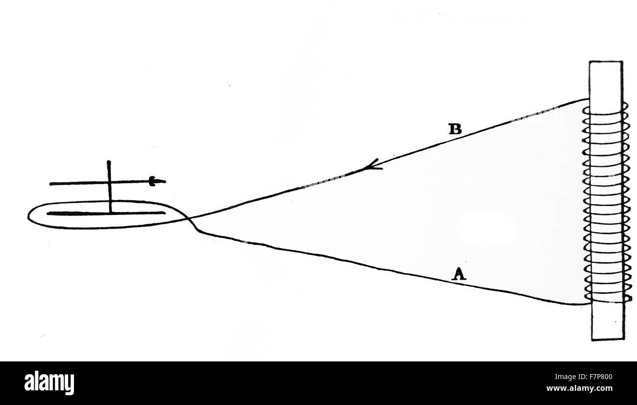 FARADAYS Experiment mit einem Magnetventil. Die Bewegung der Leiste ...