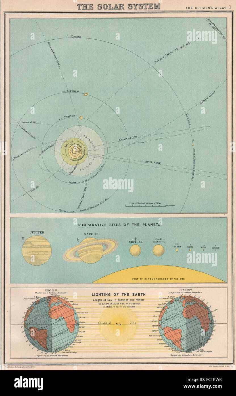 Solar System Map Planets Stockfotos & Solar System Map Planets ...