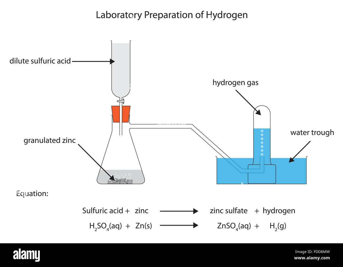 Beschrifteten Diagramm für Labor-Herstellung von Wasserstoff aus ...