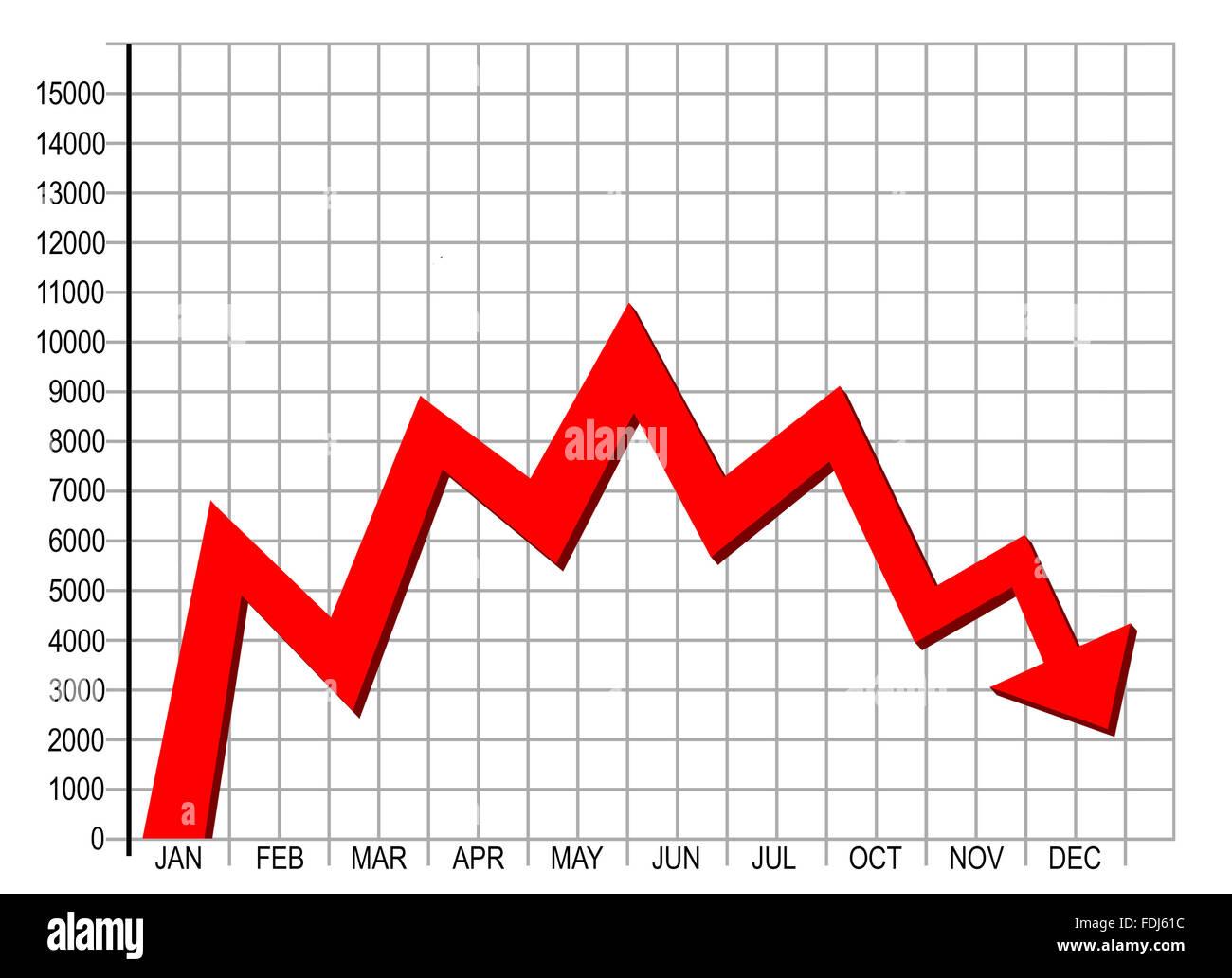Nach unten Abschwung Trend Stockbild