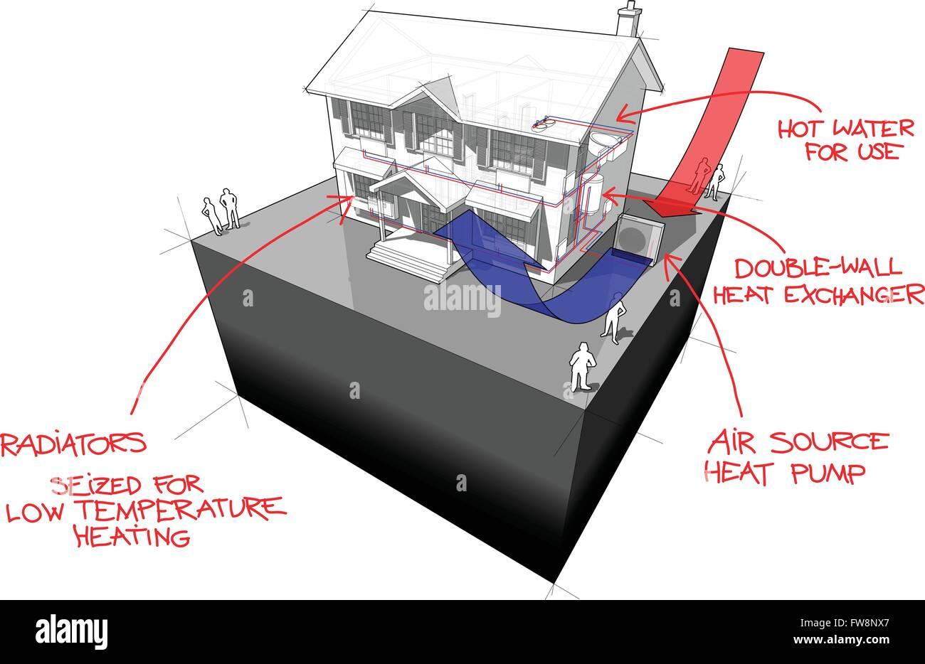Luft Wasser-Wärmepumpe mit Heizkörpern und Sonnenkollektoren ...