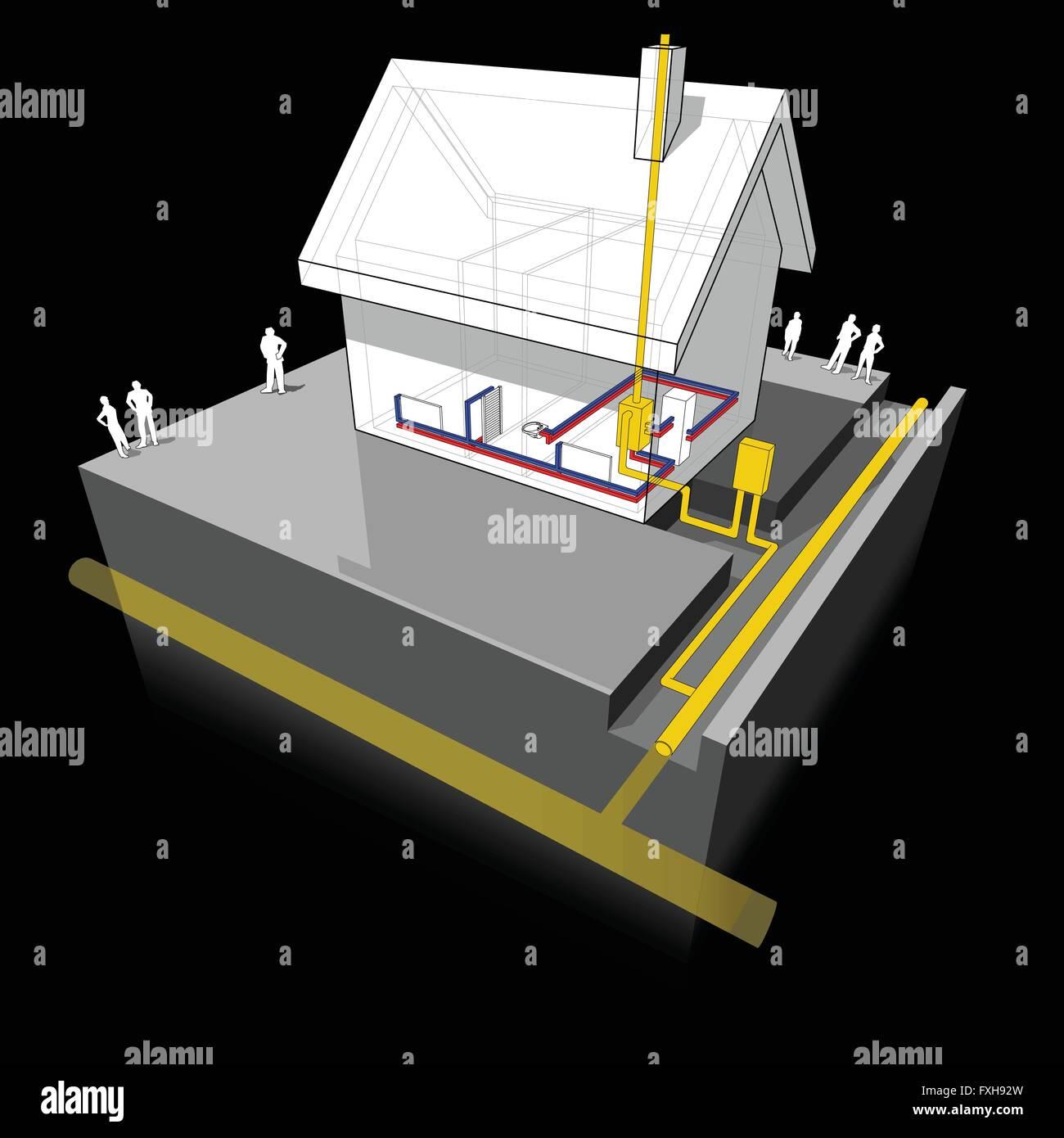 Diagramm eines Einfamilienhauses mit traditionellen Heizung: Erdgas ...