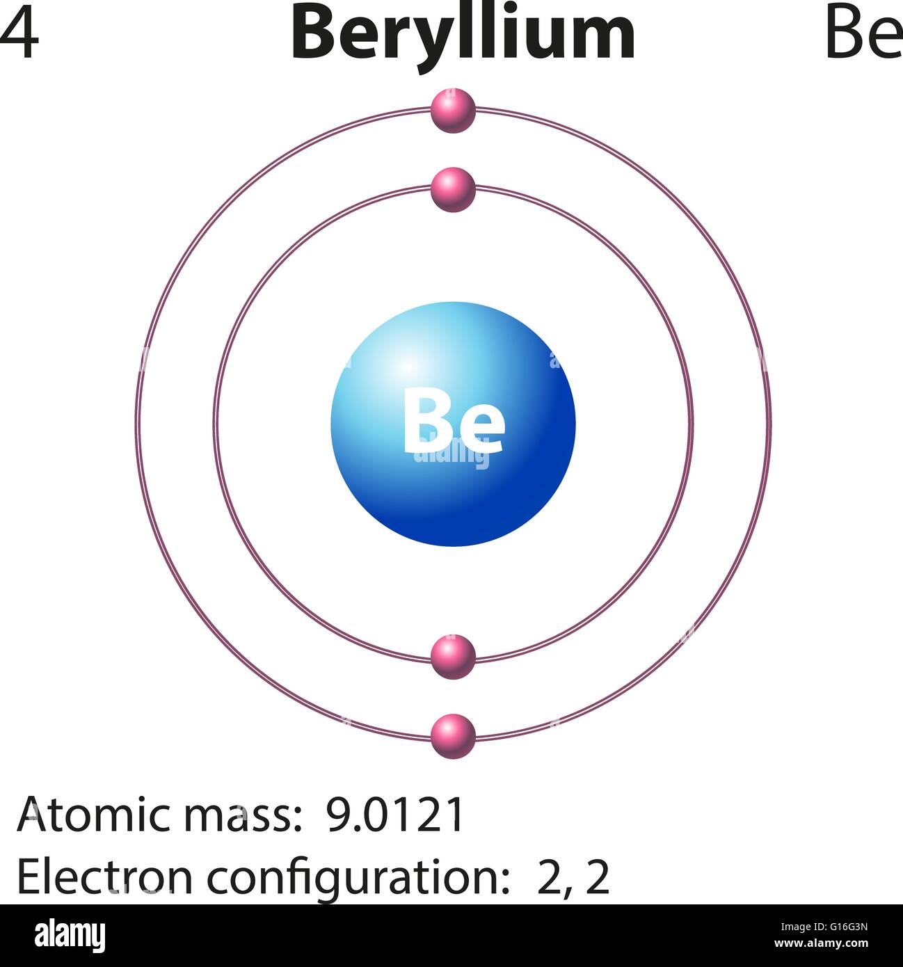 Diagramm Darstellung Der Element Beryllium Illustration Vektor