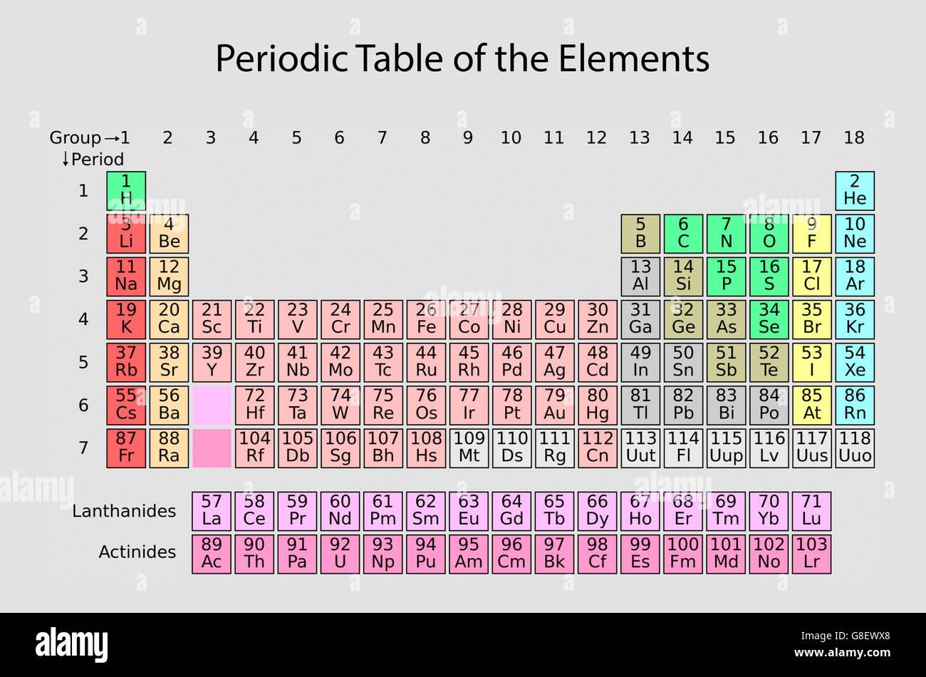 Periodensystem der Elemente Stockbild