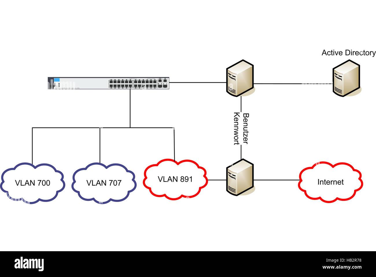 Großartig Diagramm Der Lan Verbindung Mit 10 Benutzern Fotos - Der ...