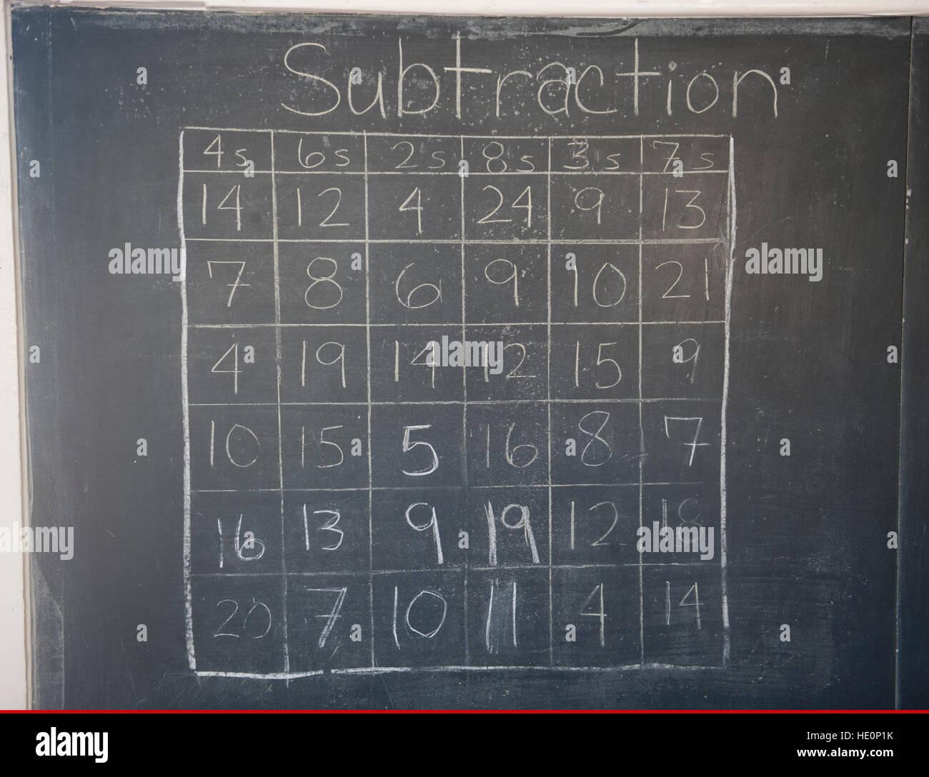 Subtract Stockfotos & Subtract Bilder - Alamy