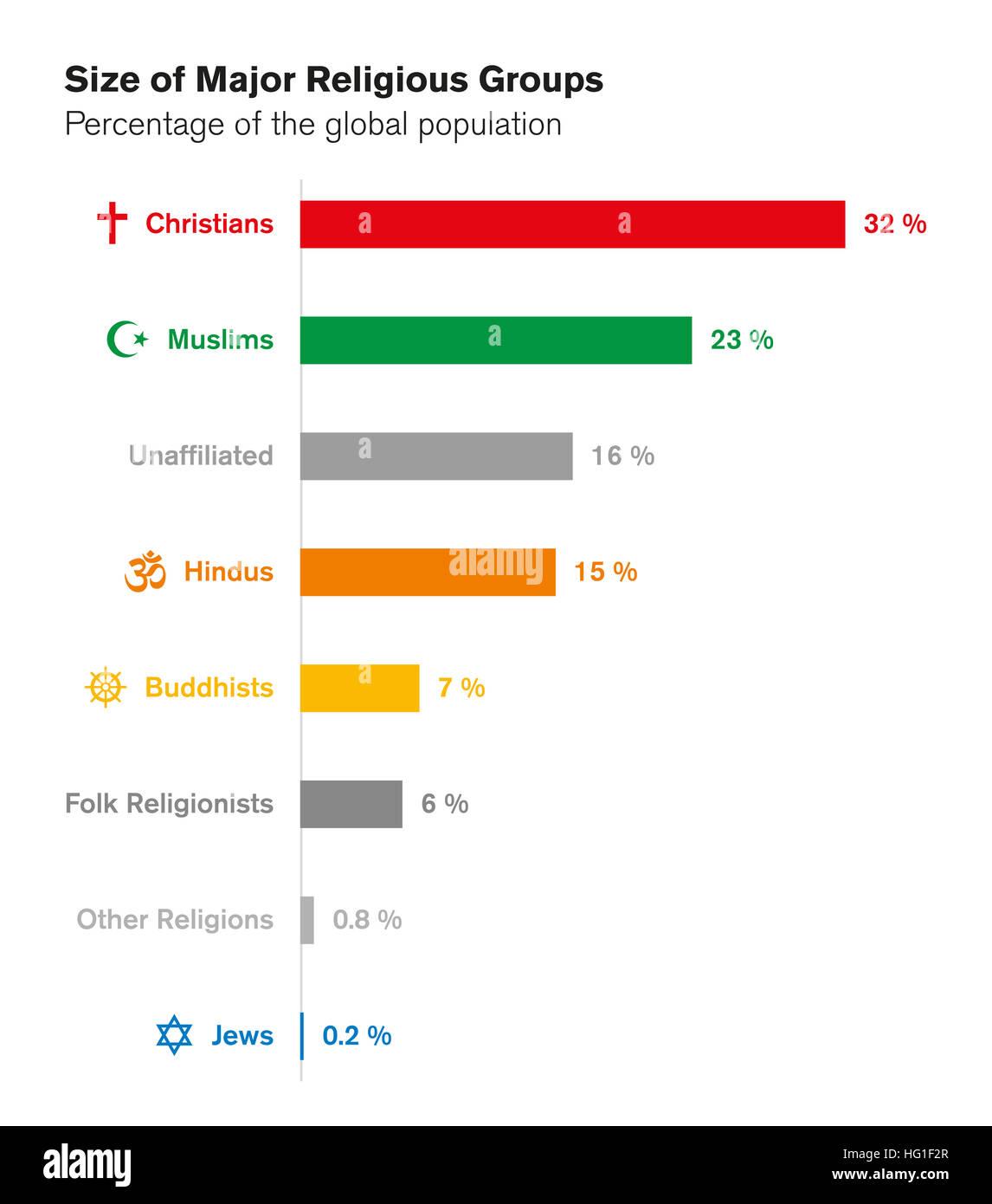 Größen der wichtigsten religiösen Gruppen. Religionen der Welt. Balkendiagramm mit einem Anteil an Stockbild