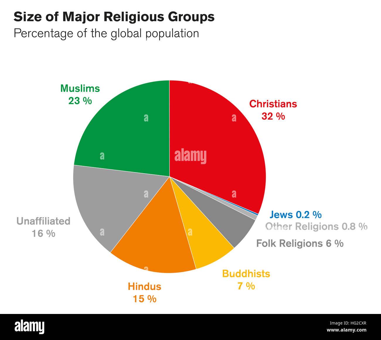 Größen der wichtigsten religiösen Gruppen. Kreisdiagramm. In Prozent der Weltbevölkerung. Weltreligionen Stockbild
