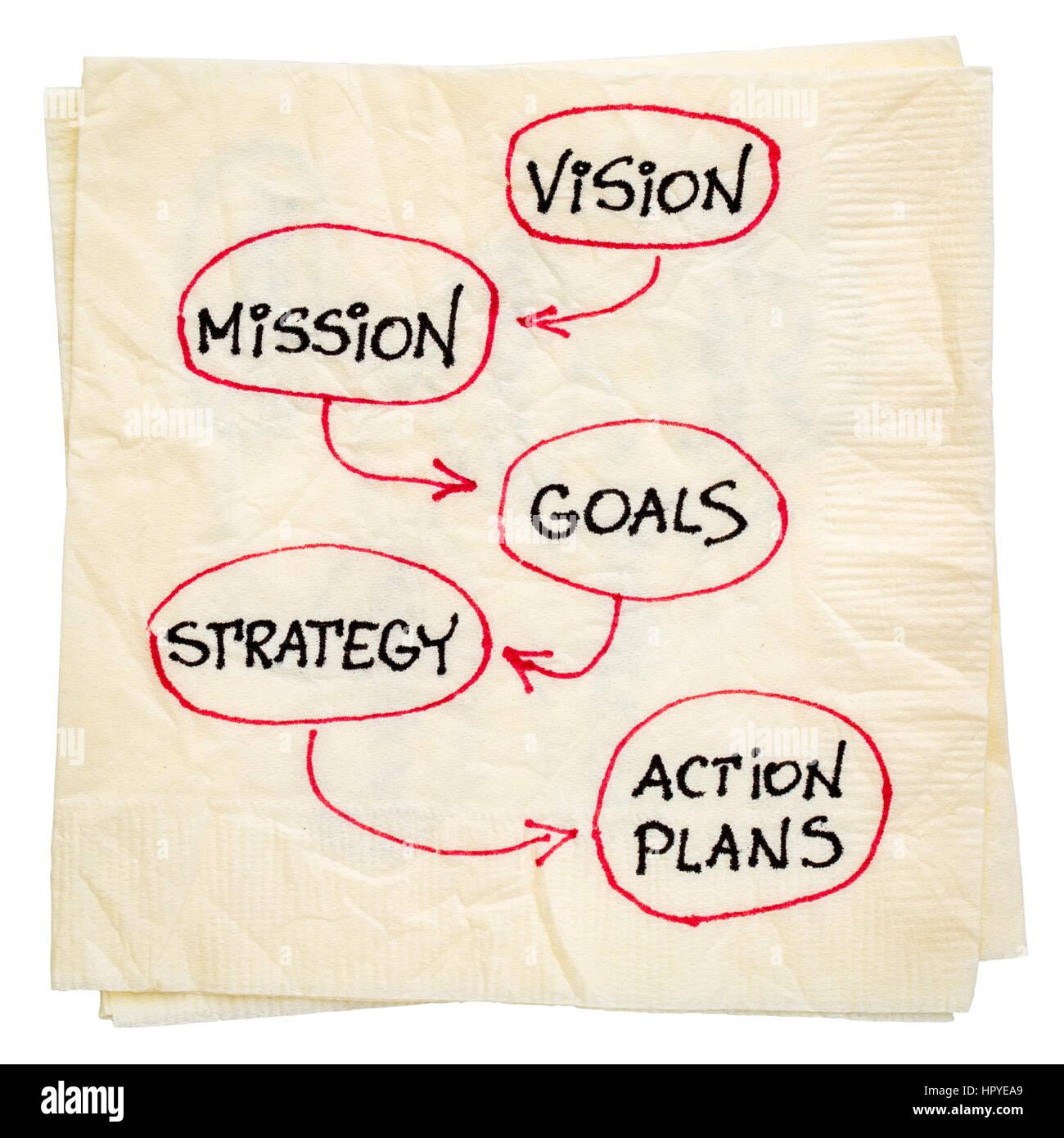 Vision, Mission, Ziele, Strategie und Aktion-Pläne - Diagramm Skizze ...